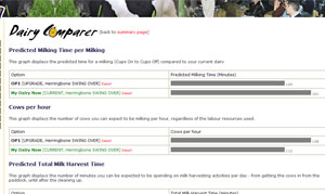 Cowtime Dairy Comparer