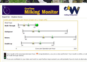 Cowtime Milking Monitor